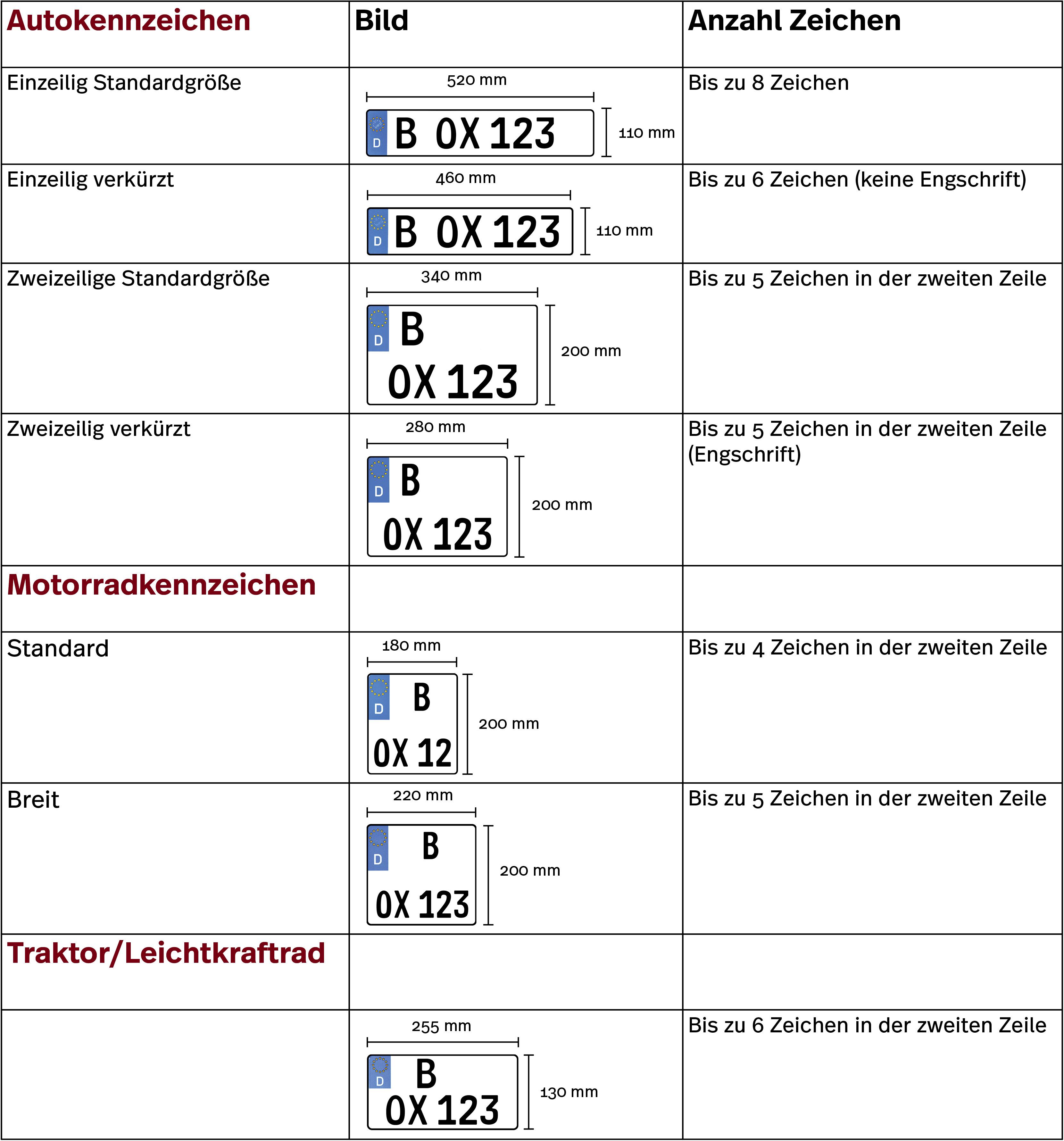 Alle Infos zu den unterschiedlichen Kennzeichengrößen in Deutschland