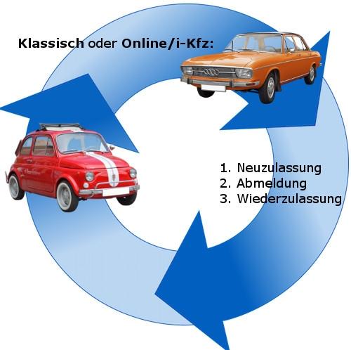 Zulassungszyklus – klassisch und i-Kfz